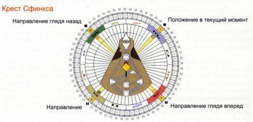 Инкарнационный крест дизайн человека