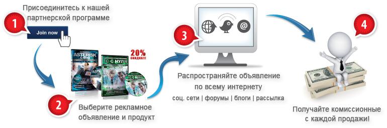 партнерская программа центра развития и кодировки личности