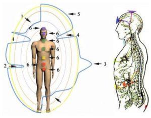 биополе человека