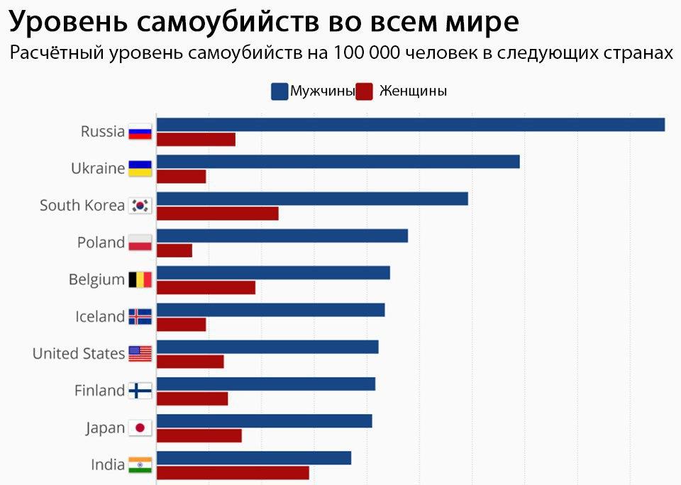 статистика суицид мир