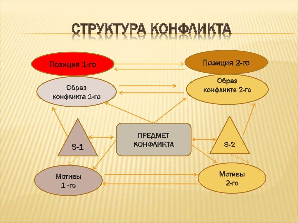 структура конфликта