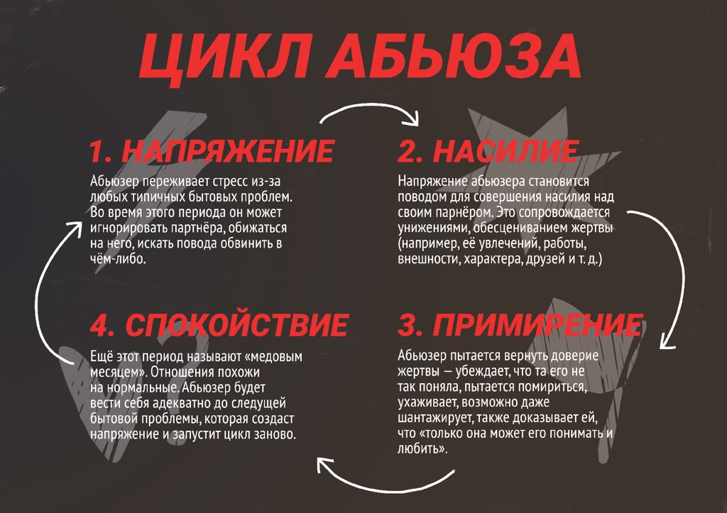 цикл абьюза