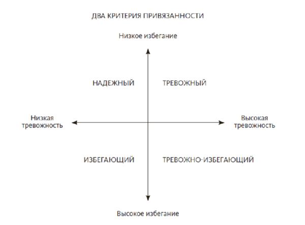 критерии привязанности