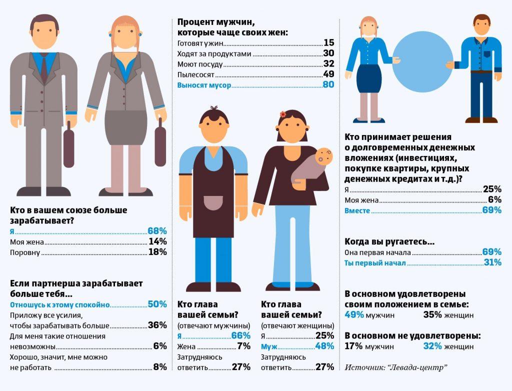 статистика глава семьи