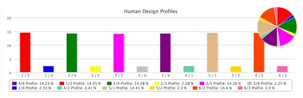 Дизайн человека 5 2